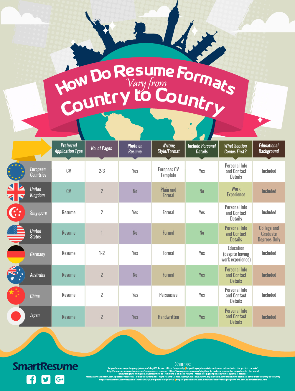 Resume Formats In Various Countries How Do They Differ
