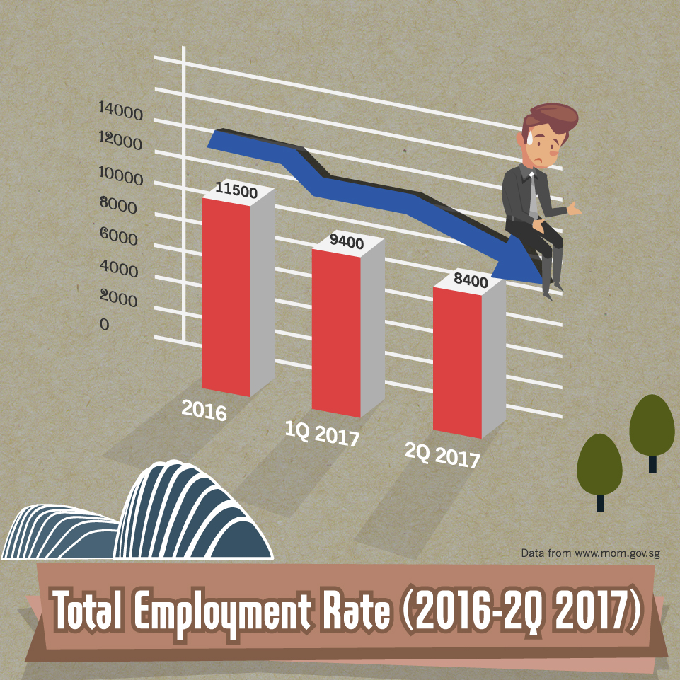 Total Employment Rate - 2016-2Q-2017
