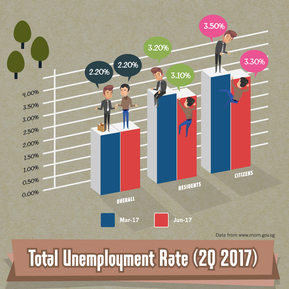 Total Unemployment Rate - 2Q-2017